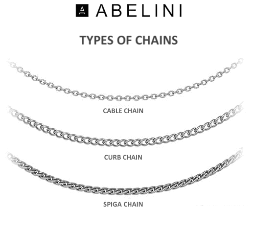 Chain Types