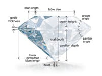 Diamond Cut Guide